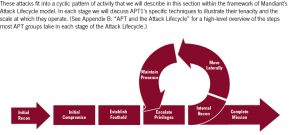 attacklifecycle