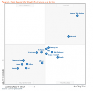 magic-quadrant-for-cloud-iaas-620x602-2014May