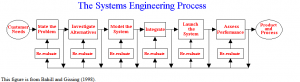 systemsengineeringprocess