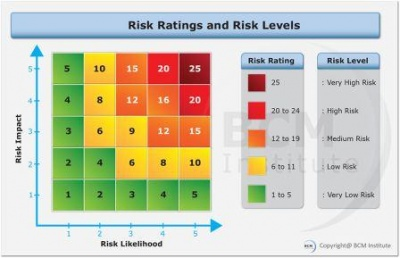 BCM_Institute_Risk_Ratings_and_Levels