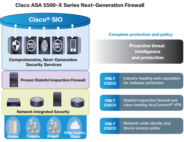 Next-Generation-Firewall-Cisco-ASA-5500-X-Series