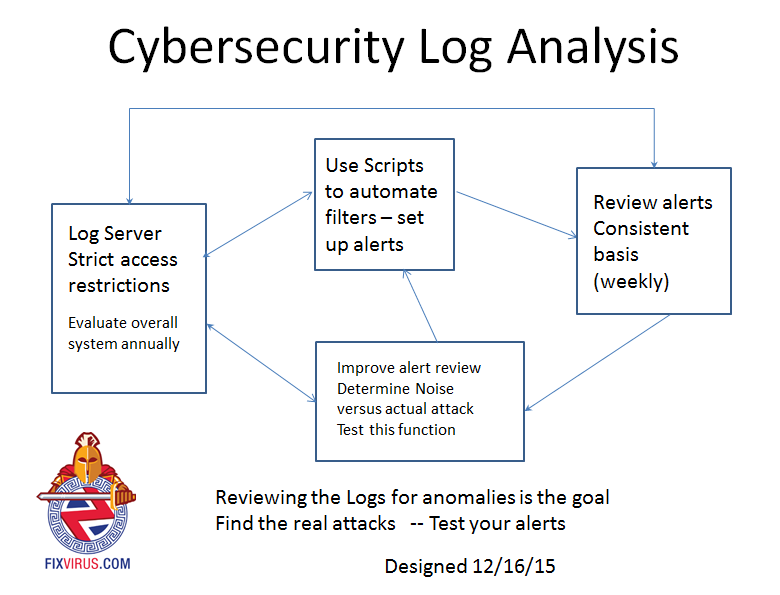 cybersecurityloganalysis