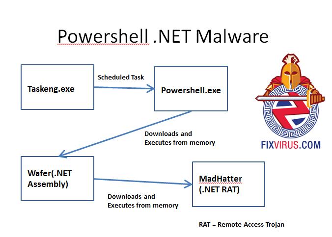 powershell-.netmalware-evadesNGFW