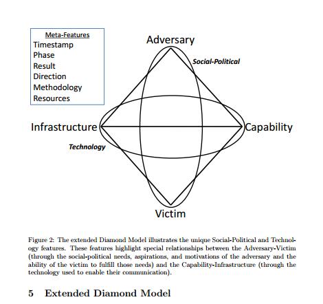 extendeddiamondmodel