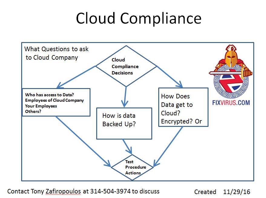 cloudcompliance